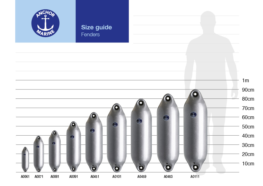Fender size guide - Anchor Marine